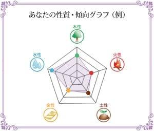陰陽五行性格診断イメージ