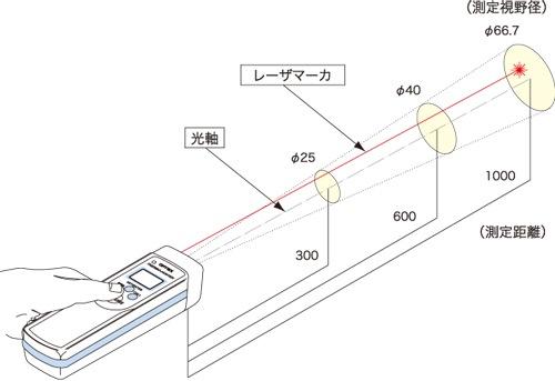 PT-7LD測定視野範囲図
