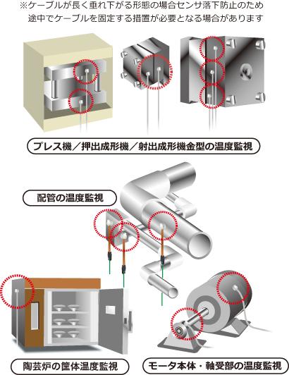 STM-A 使用例