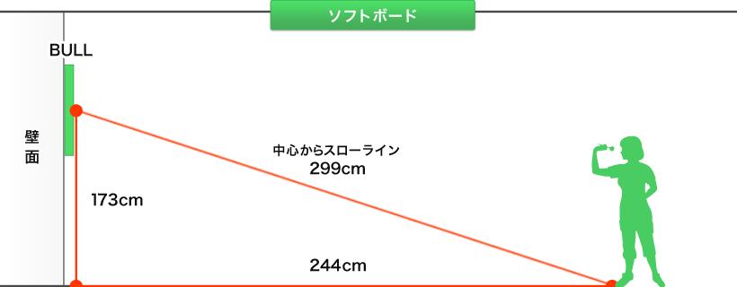 ソフトボード設置距離