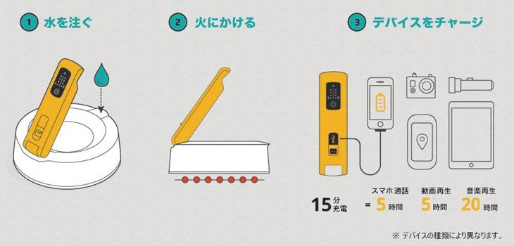 BioLite(バイオライト)ケトルチャージ の使い方(使用方法)