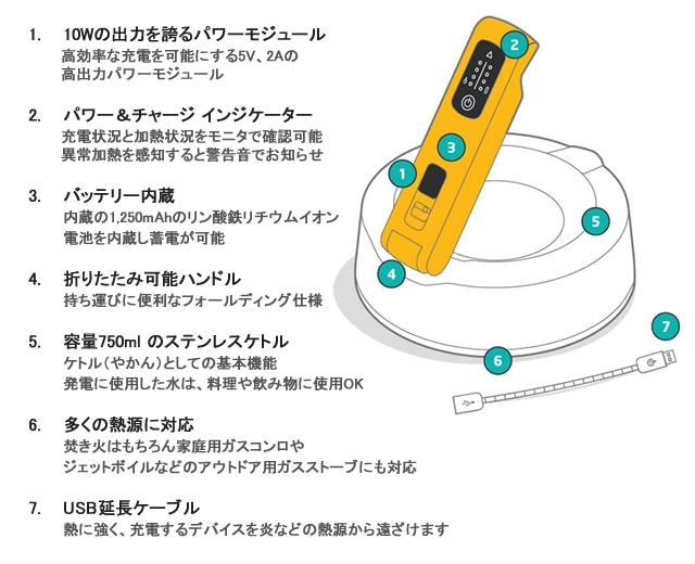 BioLite(バイオライト)ケトルチャージ 各部名称と特徴: (1)10Wの出力を誇るパワーモジュール:高効率な充電を可能にする5V、2Aの高出力パワーモジュール (2)パワー&チャージ インジケーター:充電状況と加熱状況をモニターで確認可能。異常過熱を感知すると警告音でお知らせ (3)バッテリー内蔵:1,250mAリン酸鉄リチウムイオン電池を内蔵。繰り返し蓄電が可能です。 (4)折りたたみ可能ハンドル:持ち運びに便利なフォールディング仕様 (5)容量750mlのステンレスケトル:ケトル(やかん)としての基本機能。発電に使用した水は、料理や飲み物に使用OK (6)多くの熱源に対応:焚き火はもちろん家庭用ガスコンロやシングルバーナーなどアウトドア用ガスストーブにも対応 (7)USB延長ケーブル:熱に強く、充電するデバイスを炎などの熱源から遠ざけます