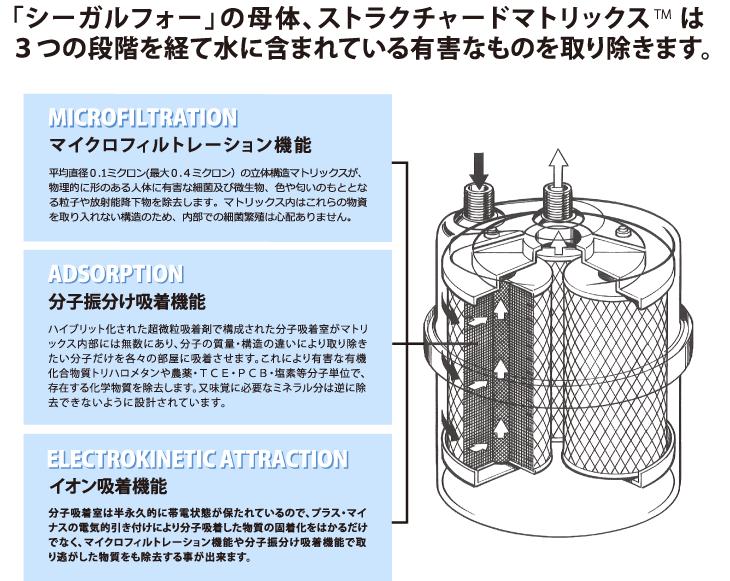 シーガルフォーの母体、ストラクチャードマトリックスは3つの段階を経て水に含まれている有害なものを取り除きます