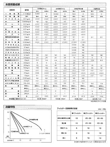 水質検査成績