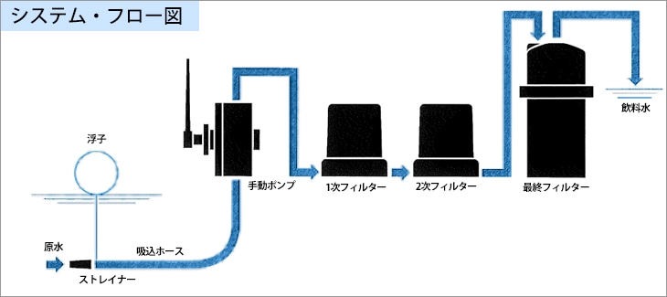 システム・フロー図(CYGNUS-10)