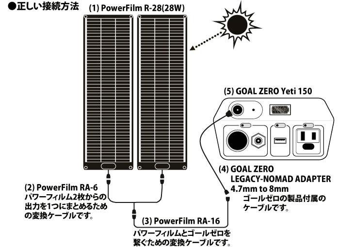PowerFilm(パワーフィルム)ロールアップセットの接続方法について | PowerFilm R-28とGoalZERO Yeti150の接続方法(接続ケーブルなどの付属品は全てセット内に含まれていますので、届いてすぐに、ソーラー発電・蓄電いただけます。)