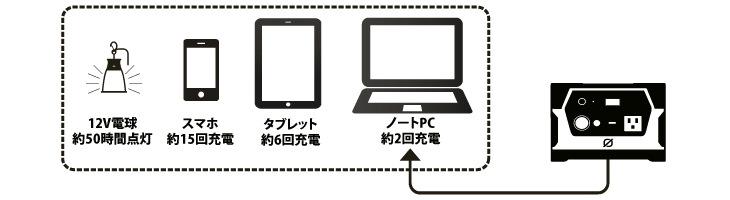 PowerFilm(パワーフィルム)ロールアップセット GoalZERO Yeti150(ゴールゼロ・イエティ150)のバッテリー容量について