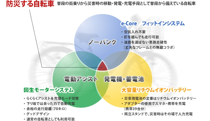 防災する自転車概念図