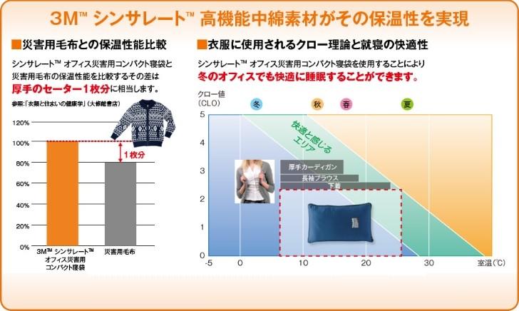 3Mシンサレート災害用スリーピングバッグ(寝袋)と災害用毛布の保温性比較。クロー値による快適性評価