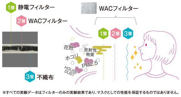 WACフィルターの性能イメージ