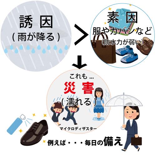 マイクロディザスター概念図 by SEISHOP