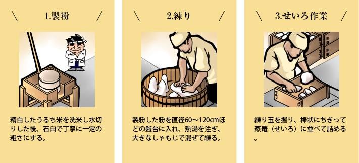 1.製粉 2.練り 3.せいろ作業