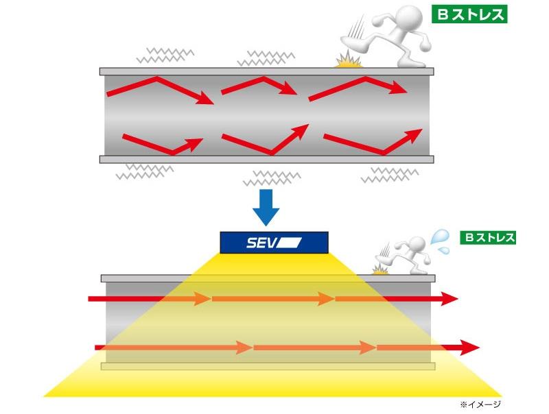 SEVスタビライズテクノロジー技術イメージ