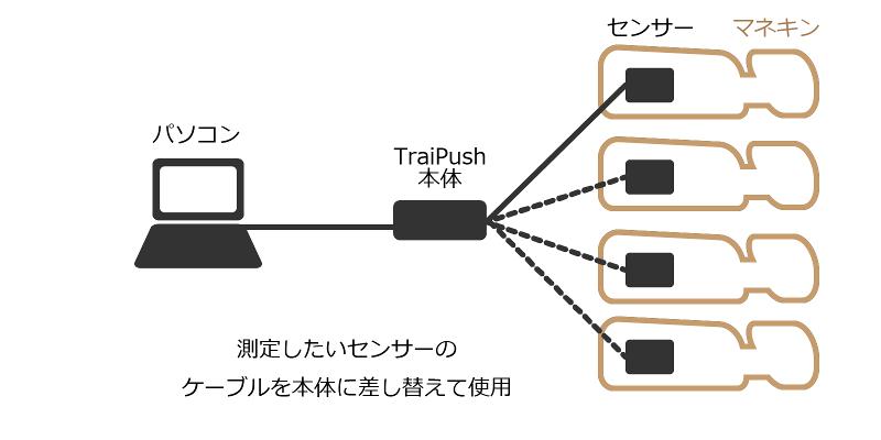 接続の一例