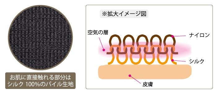 パイル編みシルクタイツの断面図
