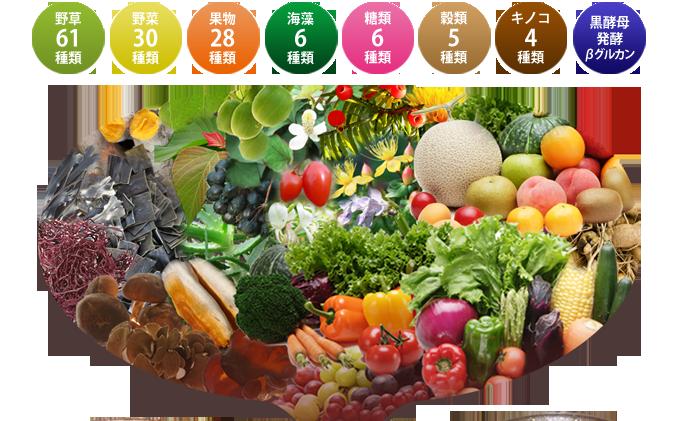 野草61種類+野菜30種類+果物28種類+海藻6種類+糖類6種類+穀類5種類+キノコ4種類+黒酵母発酵βグルカン
