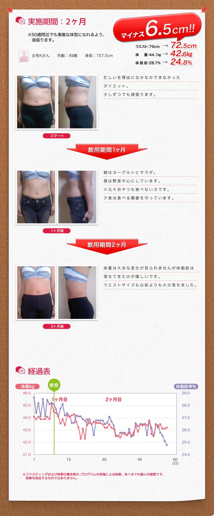 実施期間:2ヶ月 女性Kさん 49歳 身長157.5cm ウェスト:79cm→72.5cm!体重:44.1kg→42.6kg!体脂肪:28.7%→24.8&!(ファスティングおよび食事の置き換え、プログラムの実施による結果。あくまで個人の感想です。効果を保証するものではありません)