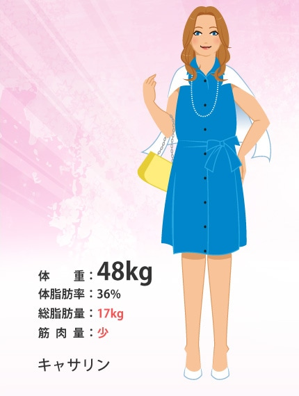 キャサリン:体重48kg、体脂肪率36%、総脂肪量17kg、筋肉量少。