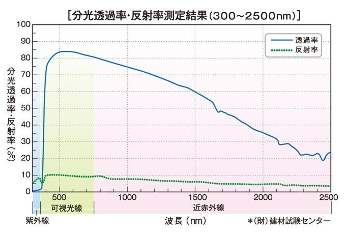 紫外線フィルタ説明5