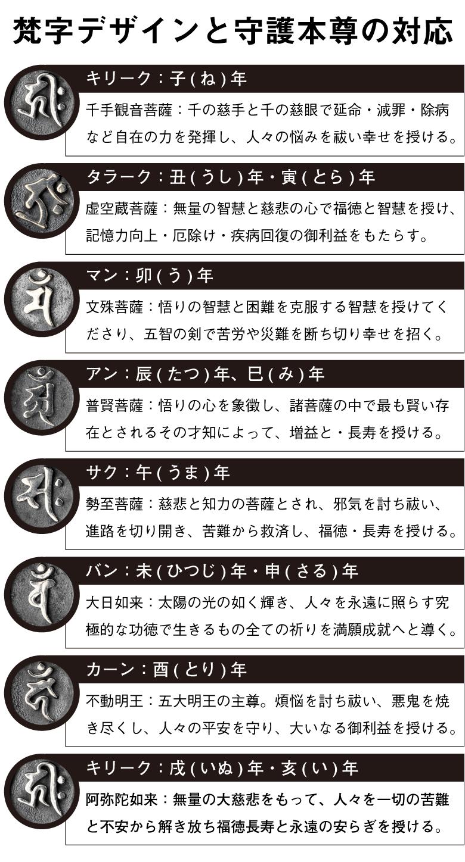 「守護梵字ブレスレット」の説明〜