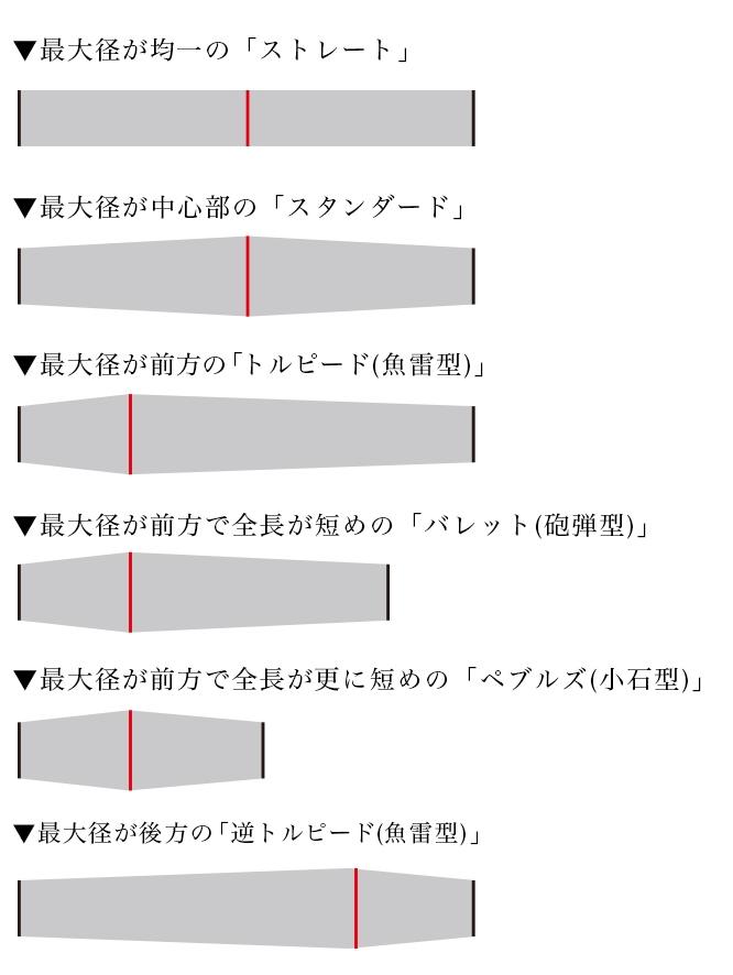 SHAPE(形状)