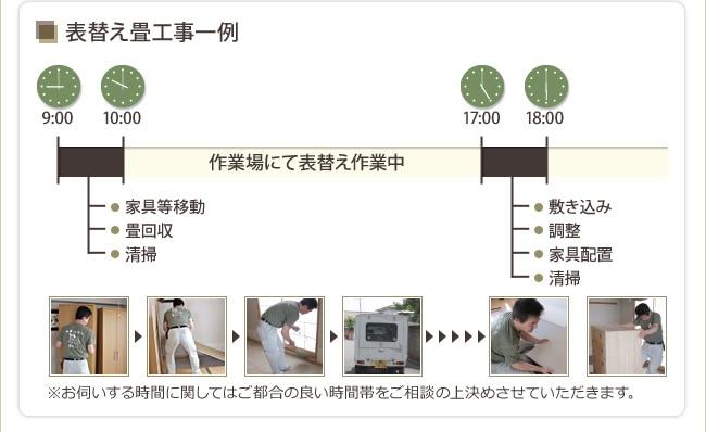 表替え畳交換作業一例