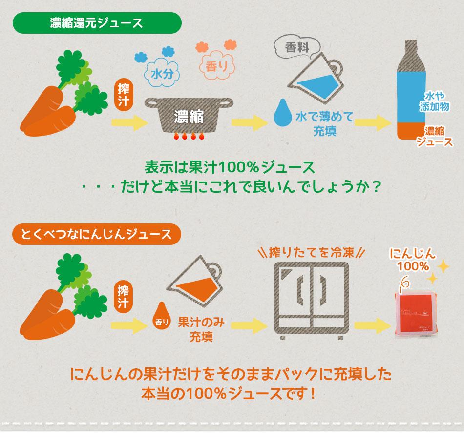 とくべつなにんじんジュースはにんじんの果汁だけをそのままパックに充填した本当の100%ジュースです。