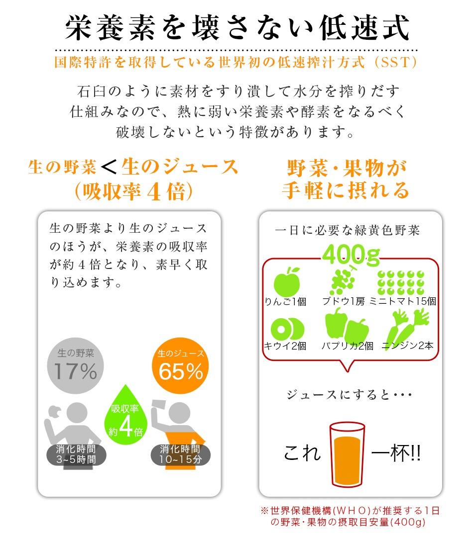 HUROM社が国際特許を取得している世界初の低速搾汁方式で酵素イキイキ