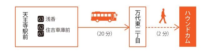 バス(天王寺から)