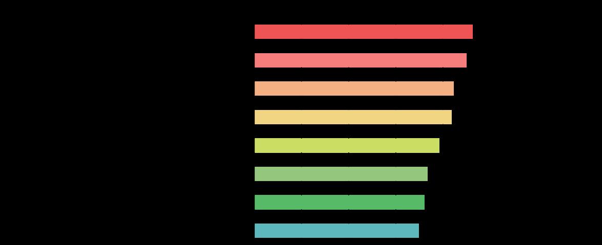 港区女子の考える「港区女子の特徴」グラフ