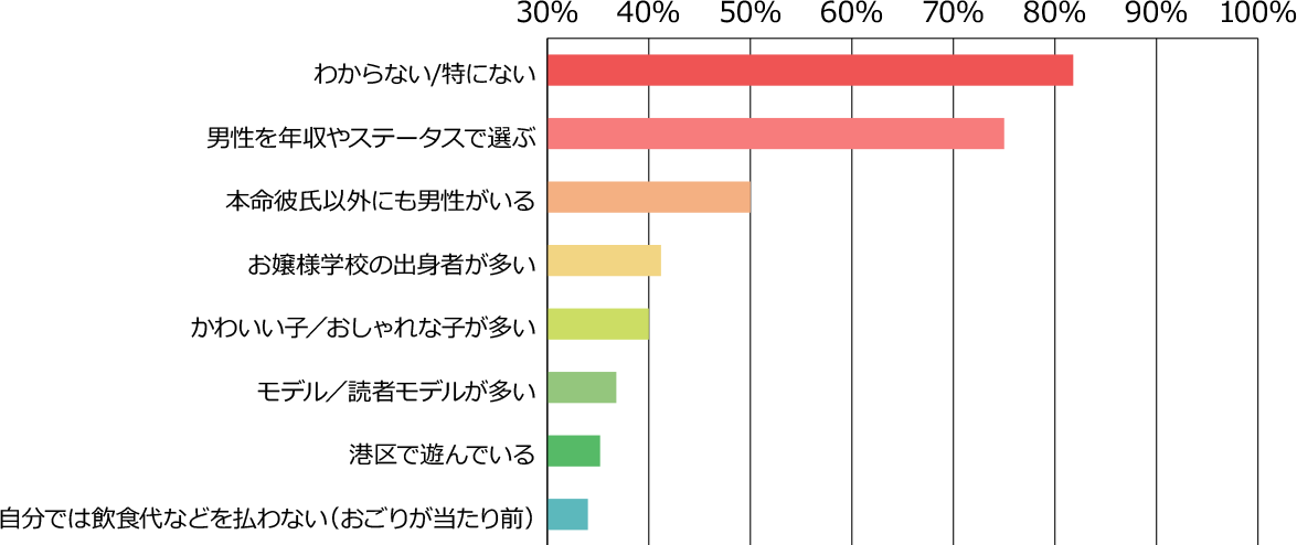 非港区女子から見た「港区女子の特徴」グラフ