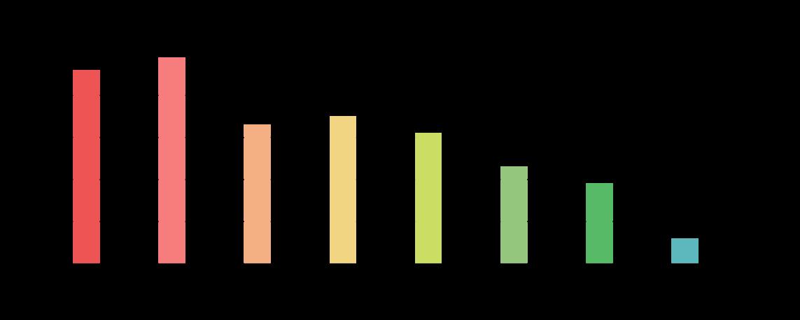 Q5 飲食店の接客で好感が持てるのはどういうときですか?グラフ