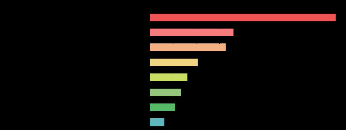 非港区女子が「感じがいい」と思う飲食店ユニフォーム グラフ