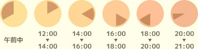 指定できる時間帯は午前中・12時〜14時・14時〜16時・16時〜18時・18時〜20時・20時〜21時です。