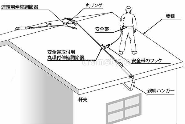 サンコー安全帯/タイタン 屋根用親綱ハンガーTYH-10m 【屋根上作業用/ベルト】