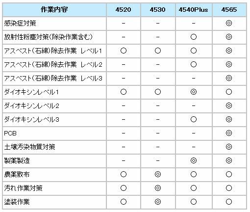 【防護服/保護服】 3M/スリーエム 4540PLUS 【作業服】