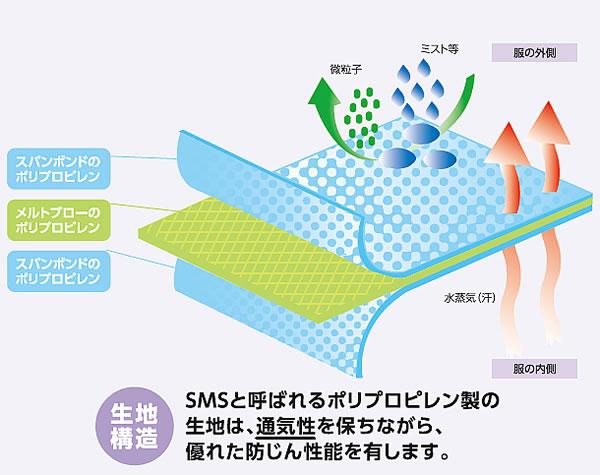 【防護服/保護服】 シゲマツ マイクロガード1500A(10着)【重松/作業服】