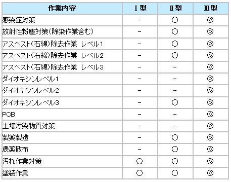 【防護服/保護服】 タイベックソフトウェア  【作業服】