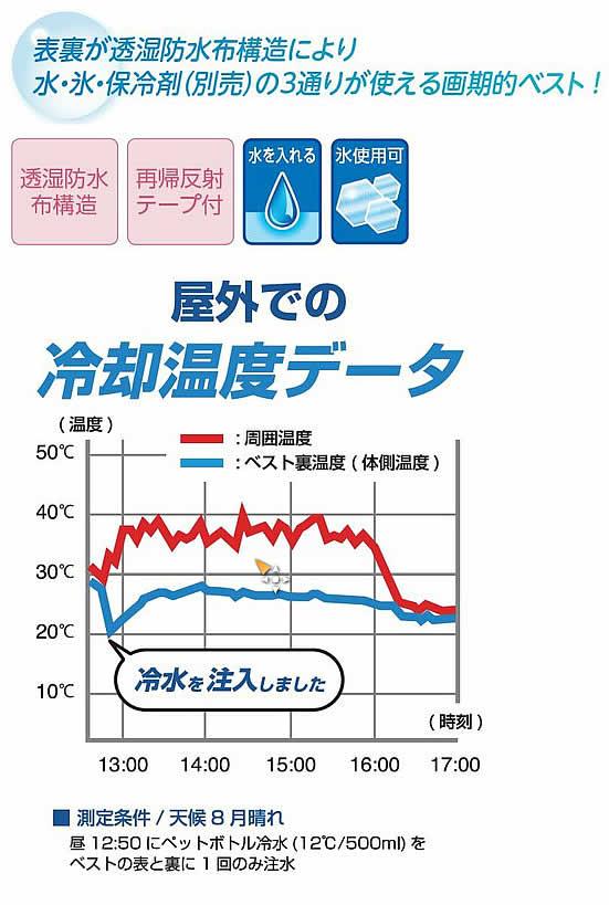熱中症対策商品 アイスポケットベスト(水・氷・保冷剤が使用可能)
