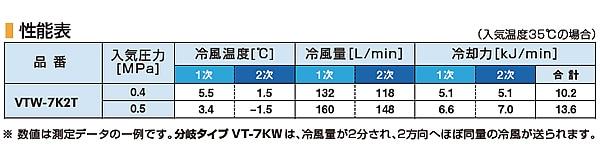 【熱中症対策/暑さ対策】 個人用冷却器クーレットチューブタイプ VTW-7K2T 本体ダブルタイプ性能表