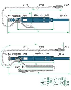 胴ベルト型安全帯