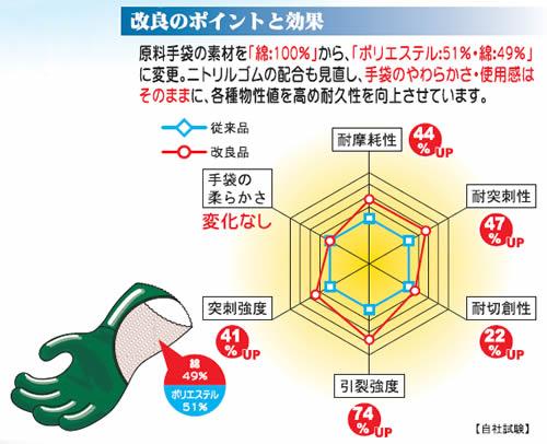 【アトム】 212 スーパーイーグル (10双入) 【ニトリルゴム手袋/作業用】