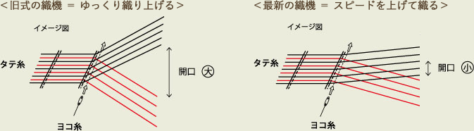 織 布イメージ