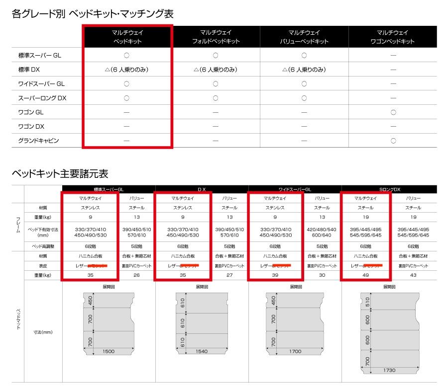 ーアイビークル/UIvehicle ハイエース 各グレード別 ベッドキット マッチング・主要諸元表