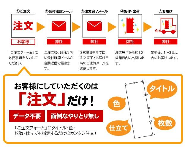 ご注文→注文完了メール→納期連絡メール→製作→お届け