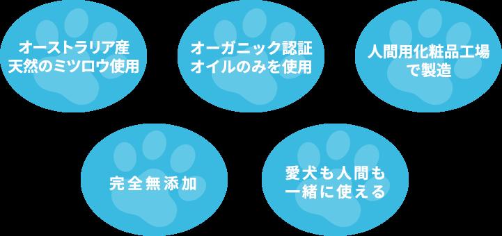 オーストラリア産天然のミツロウ使用、オーガニック認証オイルのみを使用、人間用化粧品工場で製造、完全無添加、愛犬も人間も一緒に使える
