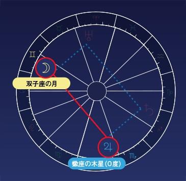 木星×月のトライン(120度)