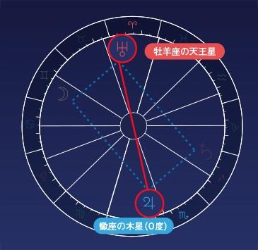 木星と天王星がオポジション(180度)