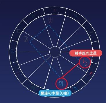 木星と土星がセクスタイル(60度)
