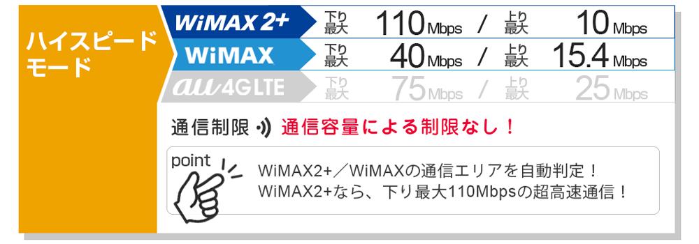 ハイスピードモード:WiMAX2+/WiMAXの通信エリアを自動判定!WiMAX2+なら、下り最大110Mbpsの超高速通信!